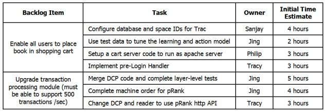 """In Progress"", ""To Verify"", and ""Completed"". Figure 4. Sprint Backlog One of the key pillars of"