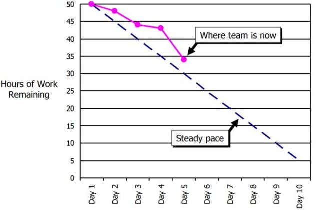 "is often referred to as the ""heartbeat"" of the team). Figure 5. Daily Estimates and Burndown"