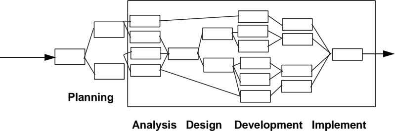 Planning Analysis Design Development Implement