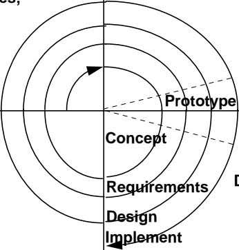 Prototype Concept Requirements Design Implement