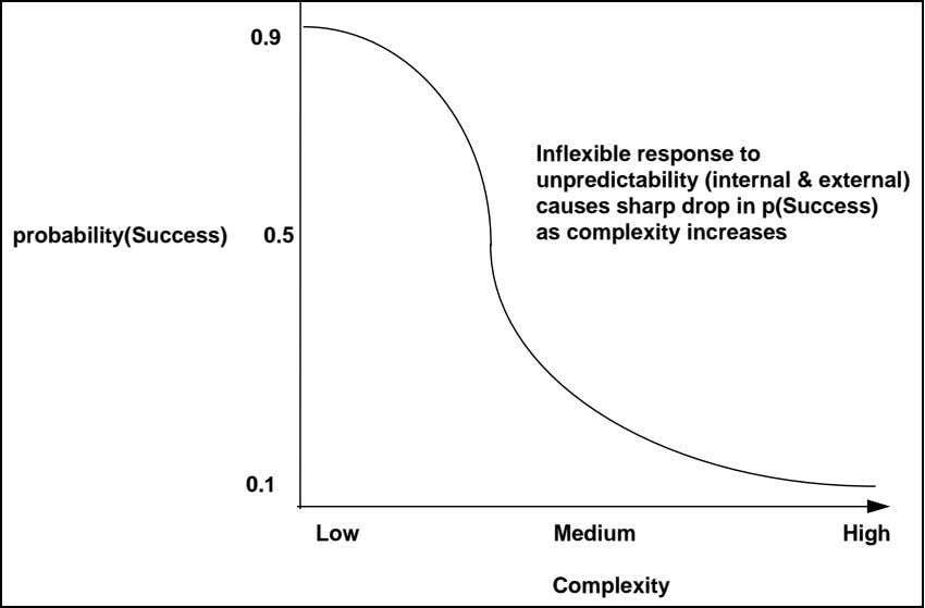 0.9 probability(Success) 0.5 Inflexible response to unpredictability (internal & external) causes sharp drop in