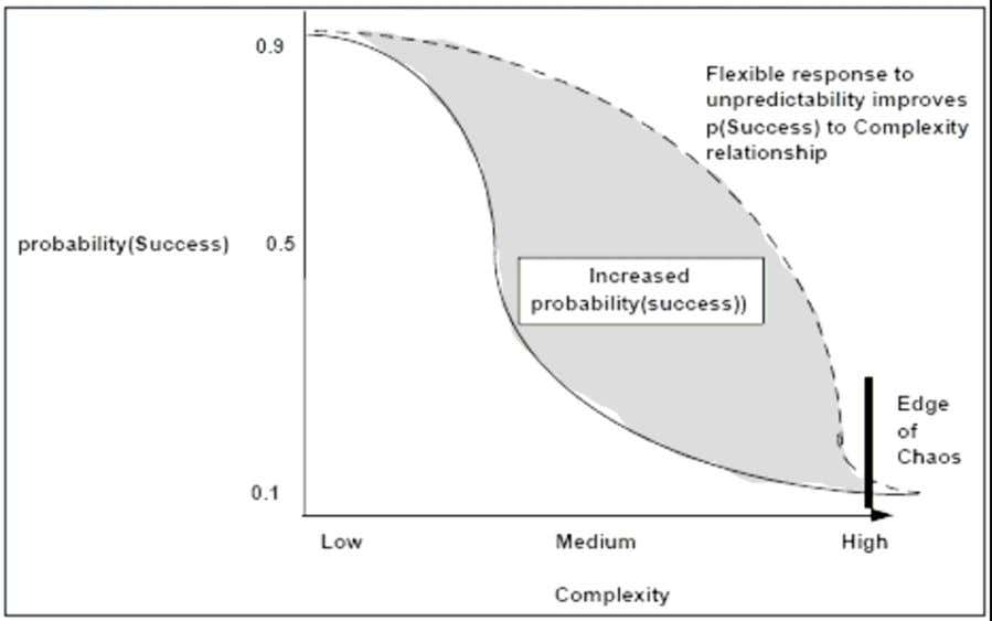 the tolerance for change is more durable. See Figure 5. Figure 5: Risk/Complexity Comparison Graph Figures