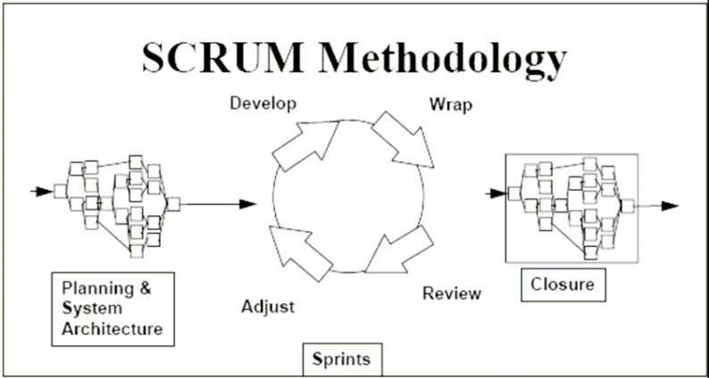 Figure 6 : Scrum Methodology Characteristics of Scrum methodology are : • The first and