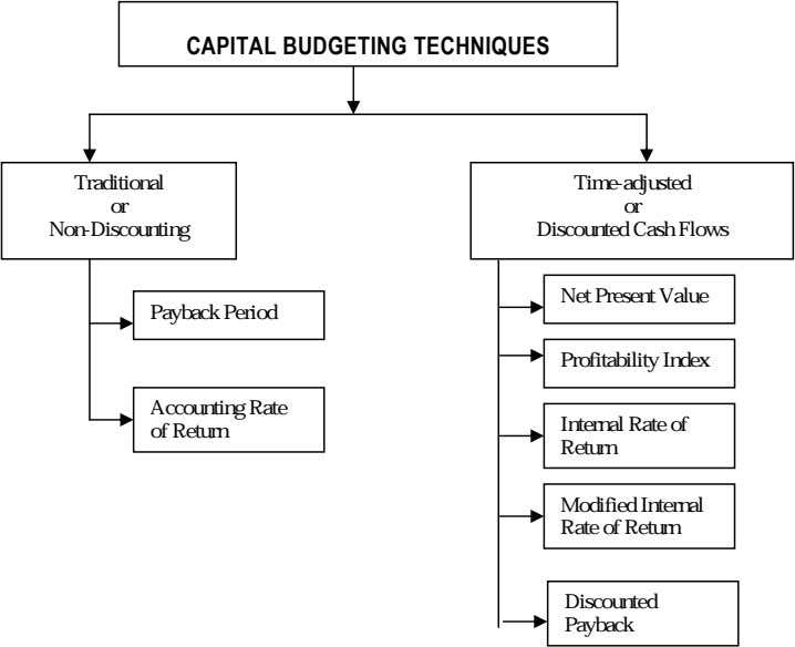 CAPITAL BUDGETING TECHNIQUES Traditional or Non-Discounting Time-adjusted or Discounted Cash Flows Payback Period