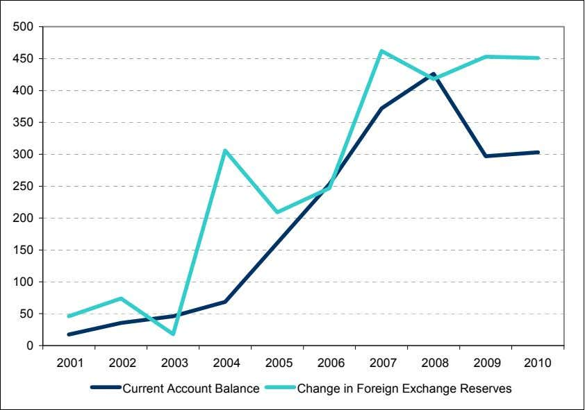 Change in Foreign Exchange Reserves: 2001-2010 ($ billions) 500 450 400 350 300 250 200 150