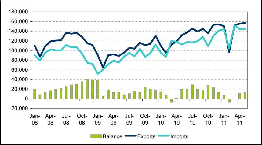 Monthly Trade Flows: January 2008-May 2011 ($ millions) 180,000 160,000 140,000 120,000 100,000 80,000 60,000