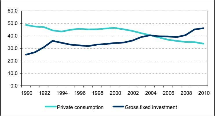 and Private Consumption as a Percent of GDP: 1990-2010 (%) 60.0 50.0 40.0 30.0 20.0 10.0