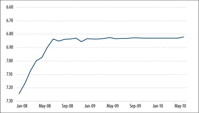 January 2008 to May 2010 Yuan per $U.S. (Monthly Averages) Source: Global Insight. Note: Chart inverted