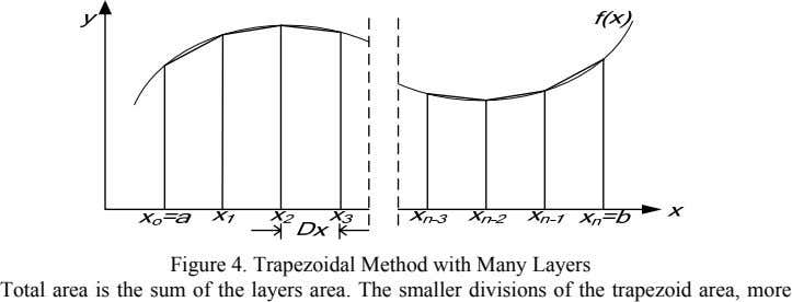 Figure 4. Trapezoidal Method with Many Layers Total area is the sum of the layers