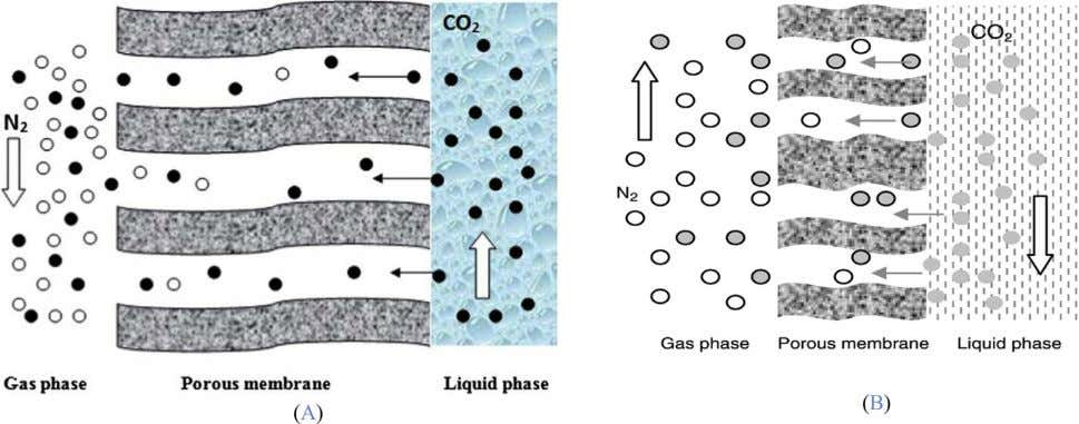 8% solution of polymer com- pounds used in the test. Fig. 1. Schematic of CO 2