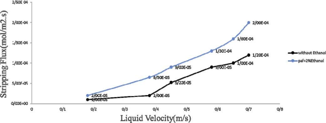 Institute of Chemical Engineers 0 0 0 (2017) 1–9 Fig. 9. The effect of liquid rate