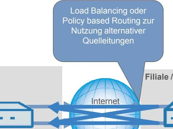 Load Balancing oder Policy based Routing zur Nutzung alternativer Quelleitungen Internet