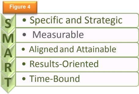 Figure 4 S • Specific and Strategic • Measurable M A • Aligned and Attainable