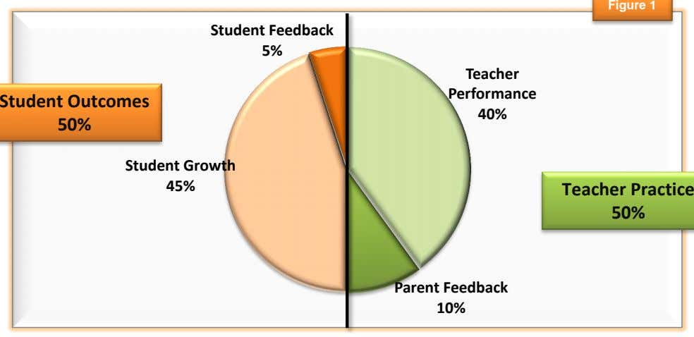 Figure 1 Student Feedback 5% Teacher Performance Student Outcomes 40% 50% Student Growth 45% Teacher