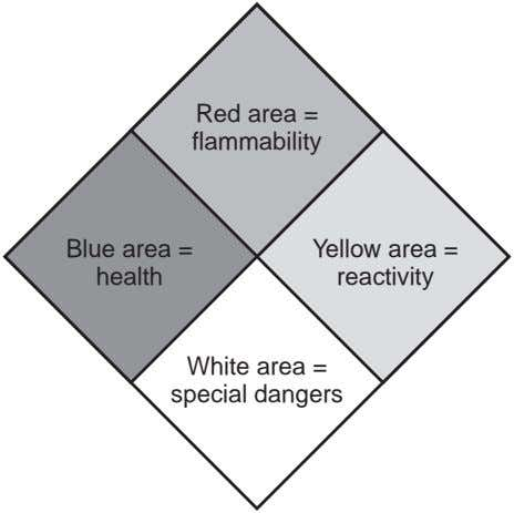 Red area = flammability Blue area = health Yellow area = reactivity White area =