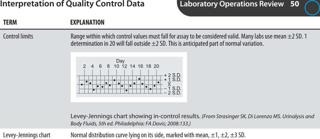 Interpretation of Quality Control Data Laboratory Operations Review 50 TERM EXPLANATION Control limits Range within
