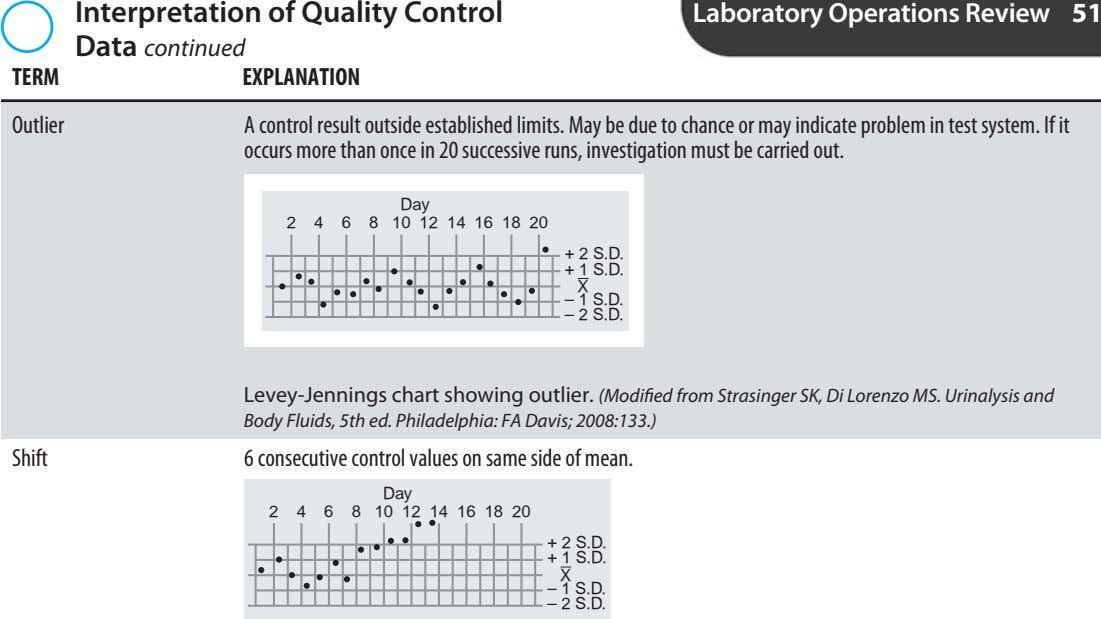 Interpretation of Quality Control Laboratory Operations Review 51 TERM Data continued EXPLANATION Outlier A control