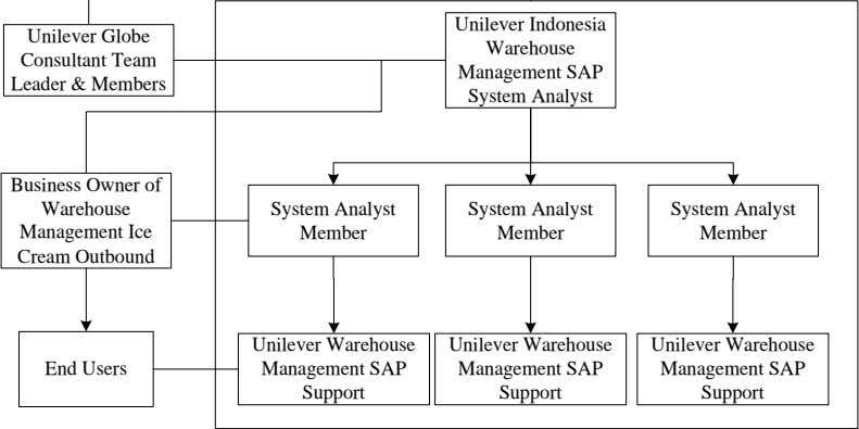 Unilever Indonesia Unilever Globe Warehouse Consultant Team Management SAP Leader & Members System Analyst