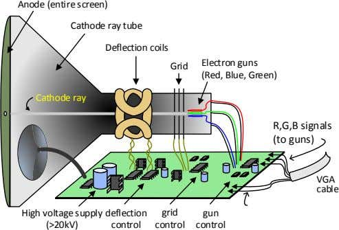 Anode (entire screen) Cathode ray tube Deflection coils Electron guns Grid (Red, Blue, Green) Cathode