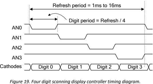 Refresh period = 1ms to 16ms Digit period = Refresh / 4 AN0 AN1 AN2