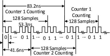 83.2ns Counter 1 Counter 1 Counting Counting 128 Samples 128 Samples 53.3ns 0 1 0