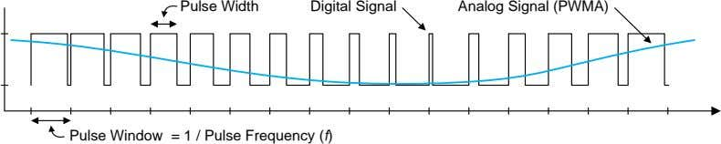 Pulse Width Digital Signal Analog Signal (PWMA) Pulse Window = 1 / Pulse Frequency (f)