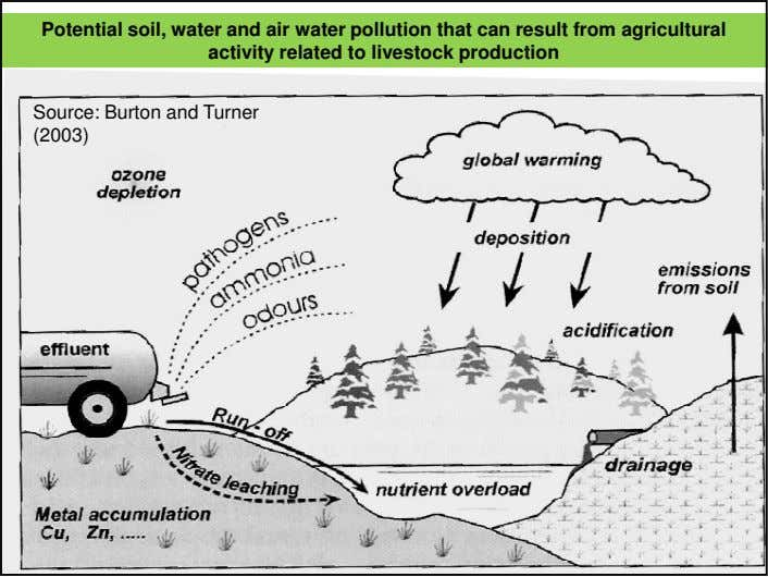 Potential soil, water and air water pollution that can result from agricultural activity related to