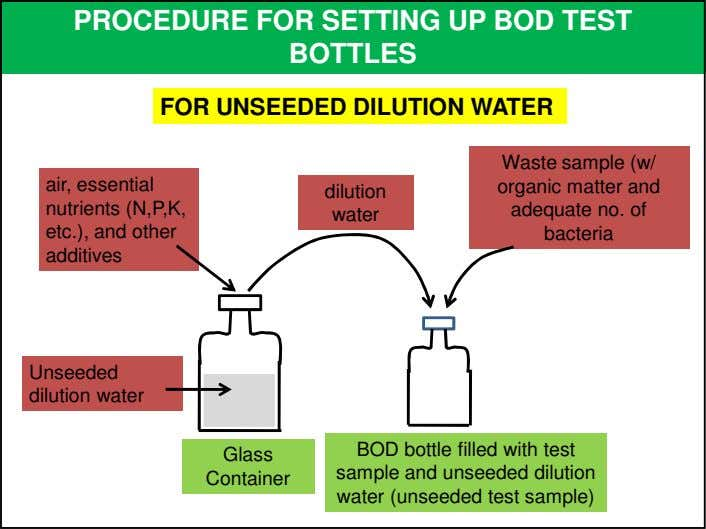 PROCEDURE FOR SETTING UP BOD TEST BOTTLES FOR UNSEEDED DILUTION WATER air, essential nutrients (N,P,K,