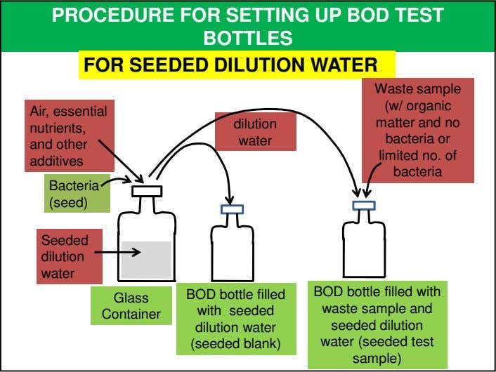 PROCEDURE FOR SETTING UP BOD TEST BOTTLES FOR SEEDED DILUTION WATER Air, essential dilution nutrients,