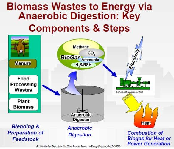 are retained in the end product c. Energy source (biogas) d. Low power requirement (no aeration