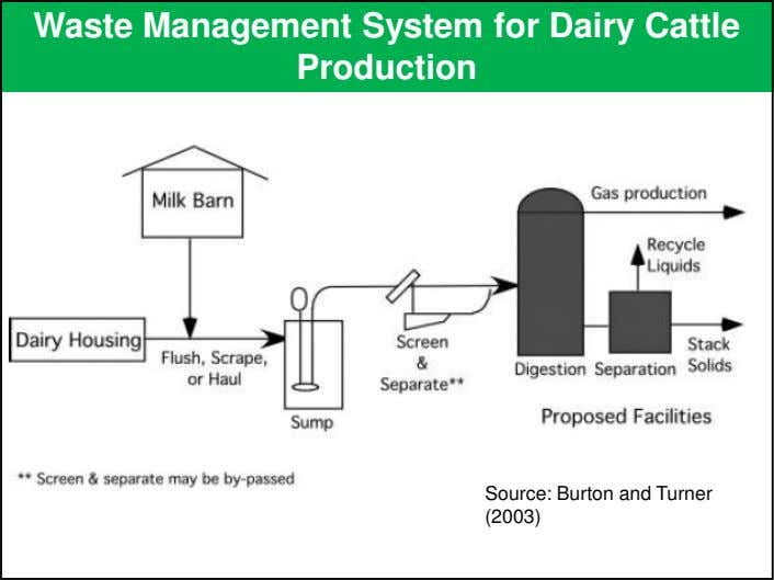 Waste Management System for Dairy Cattle Production Source: Burton and Turner (2003)