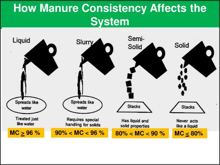 How Manure Consistency Affects the System MC > 96 % 90% < MC < 96