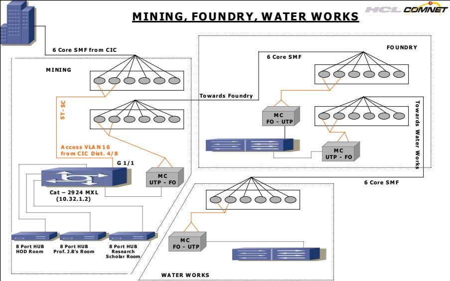 To wards Water Works MINING, FOUNDRY, WATER WORKS FO UNDRY 6 Core SMF from CIC