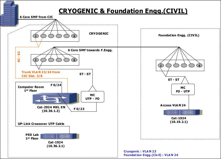 CRYOGENIC & Foundation Engg.(CIVIL) 6 Core SMF from CIC CRYOGENIC Foundat ion Engg. (CIVIL) 1
