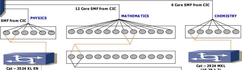 6 Core SMF from CIC 12 Core SMF from CIC MATHEMA TICS CHEMISTRY PHYSICS Cat
