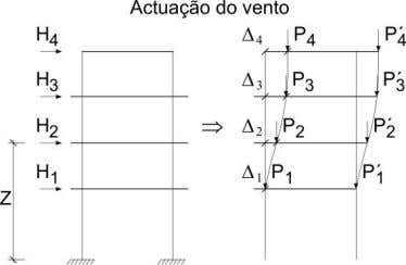 onde: i, número do piso j, número do pilar ∑ z Fig. 1.15 Da mesma forma