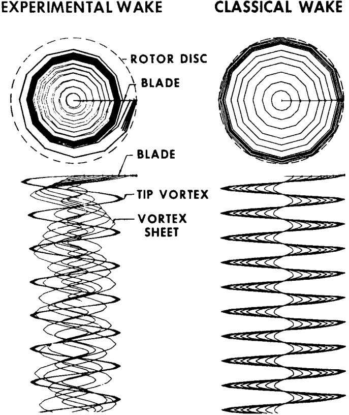 526 CONLISK Figure 4 Classical or rigid rotor wake in hover as described by Landgrebe (1972).