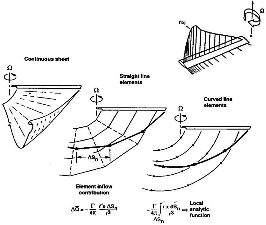 HELICOPTER AERODYNAMICS 527 Figure 5 Vortex lattice representation of the rotor wake as described by Caradonna
