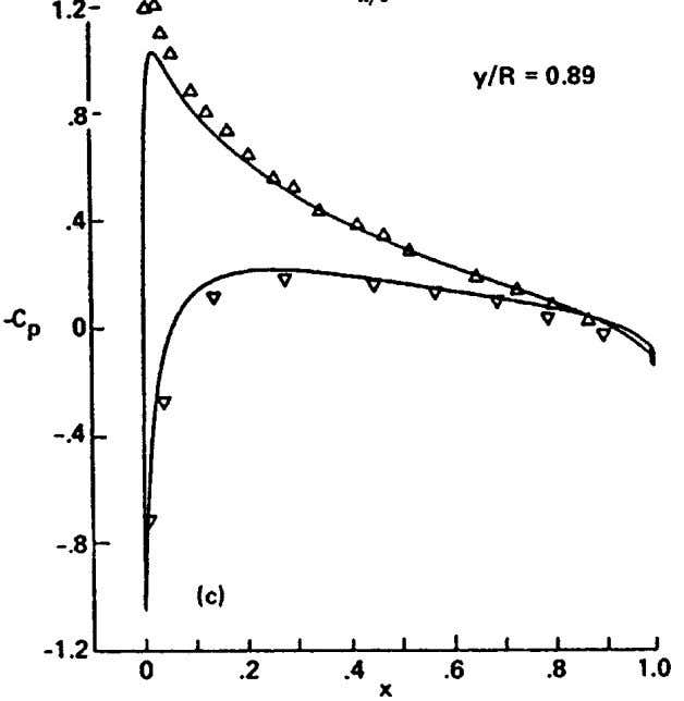 (a) (b) HELICOPTER AERODYNAMICS 537 Figure 8 Surface pressure distribution for a lifting rotor in hover.