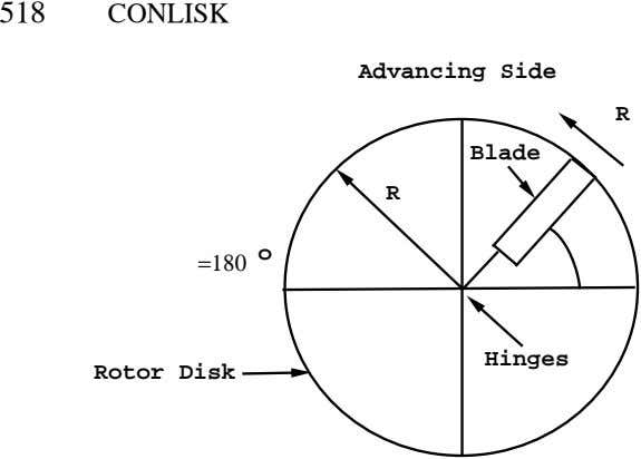 518 CONLISK Advancing Side R Blade R o =180 Hinges Rotor Disk
