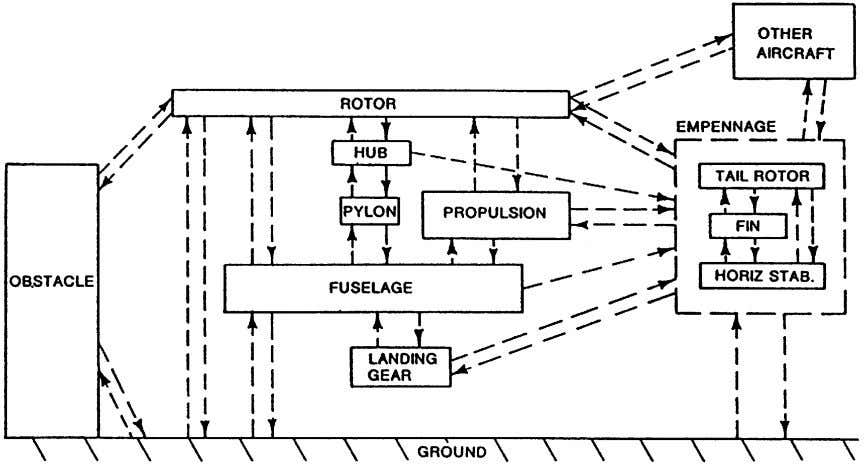 the fuselage shell and thus can be annoying to passengers. Figure 17 Summary of the many