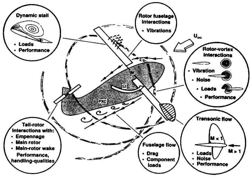 520 CONLISK Figure 2 A summary of specific flow problems which occur on a helicopter. From
