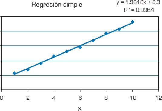 Regresión simple y = 1.9618x + 3.3 R 2 = 0.9964 0 2 4 6