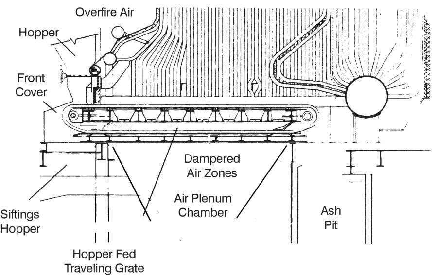 Figure 3-2. Spreader stoker. Figure 3-3. Mass-feed stoker. the damper should be set for minimum opacity