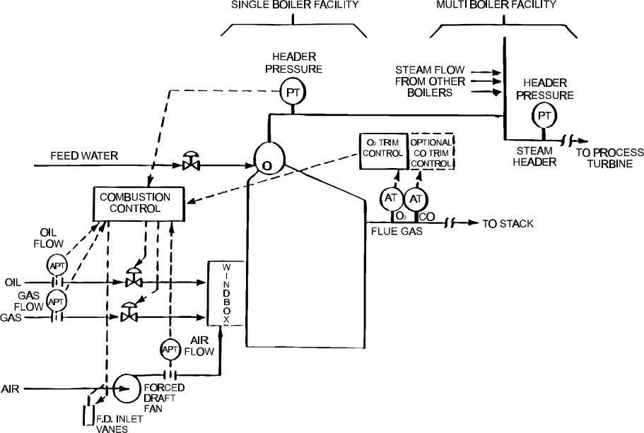 Figure 5-1. Typical computer-monitored metered combustion control system. Cross-limiting permits a preset mismatch to