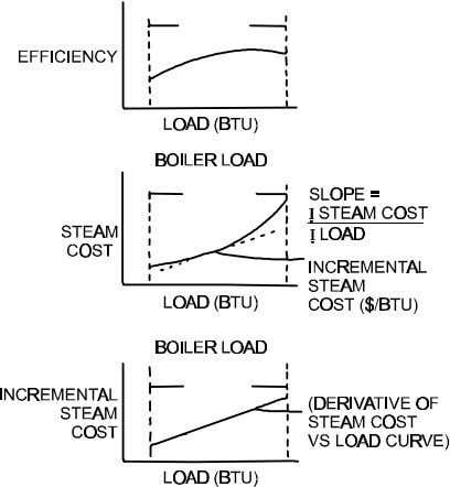 result in poor performance. Base loading of the most effi- Figure 5-3. Relationship between boiler efficiency,