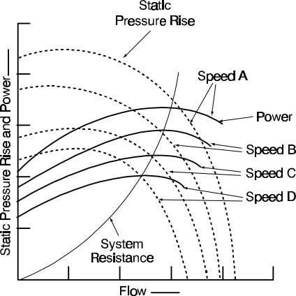 Figure 7-1. Static pressure rise and power versus air flow. erations is the on-line, in-service