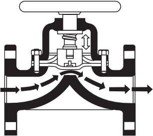 AND SELECTION OF VALVES 17 Figure 2–7 Diaphragm valve © Figure 2–8 Control valve the gate