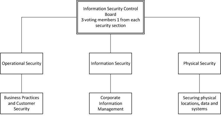 good security plan for different types of risks or failures. Figure 1: Security Architecture This corporation