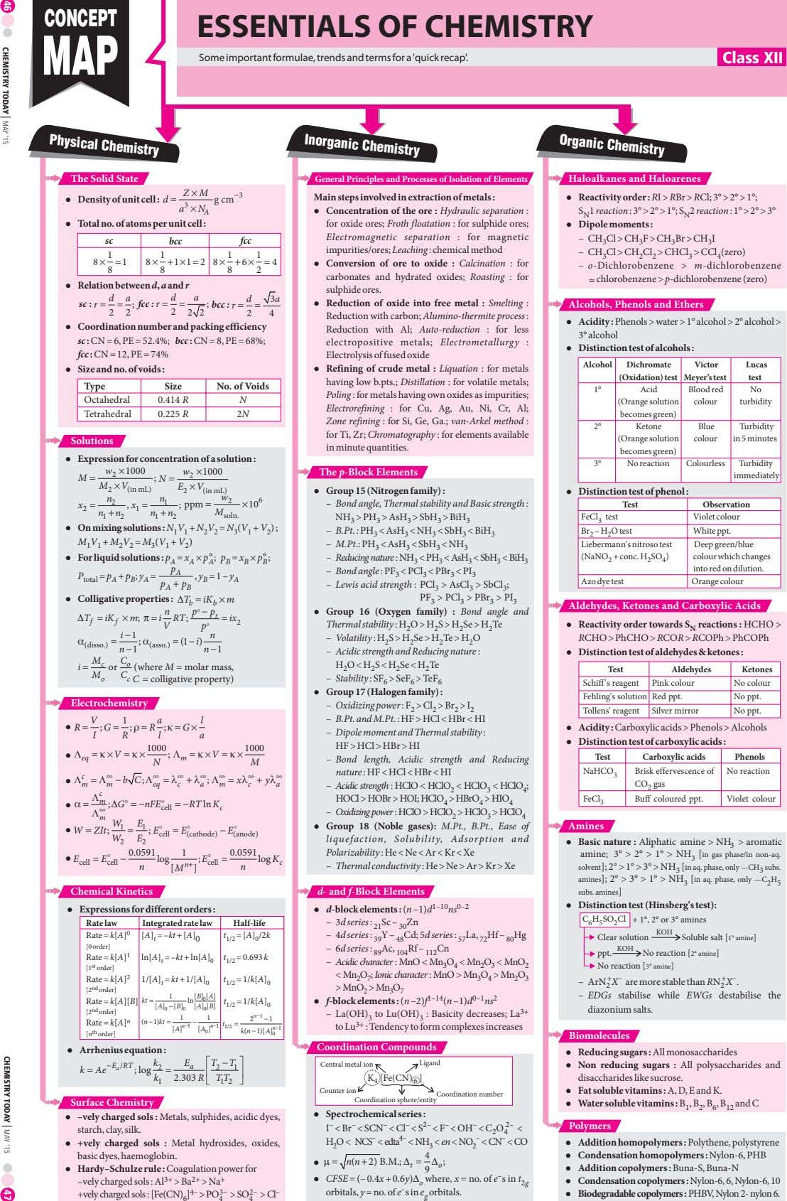 CONCEPT ESSENTIALS OF CHEMISTRY Some importantformulae, trends and termsfor a 'quick recap'. Class XII Organic